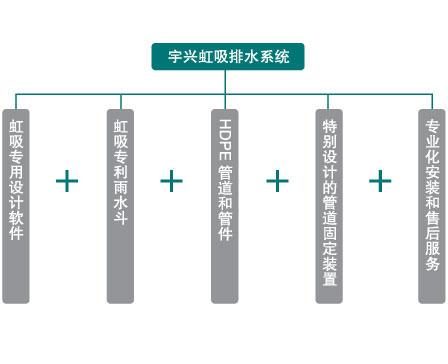 宇兴虹吸排水系统组成
